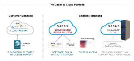 Cadence Lancerer Bred Portefolje Af Cloud Losninger Fpga Cpld Asic Og Eda Elek Data Dk